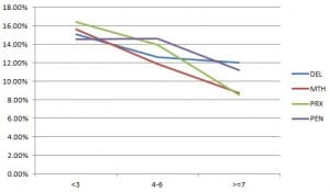 Win percentage by post position for route races.