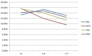Win percentage by post position, sprint races.