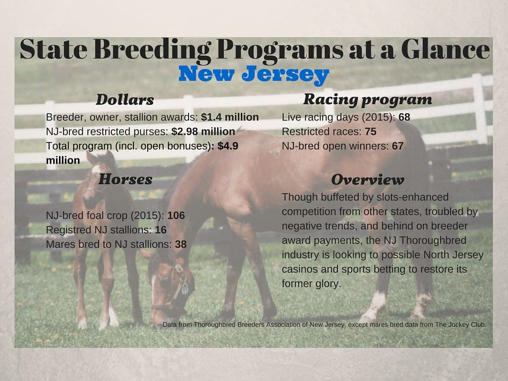 State Breeding Programs at a Glance (2)