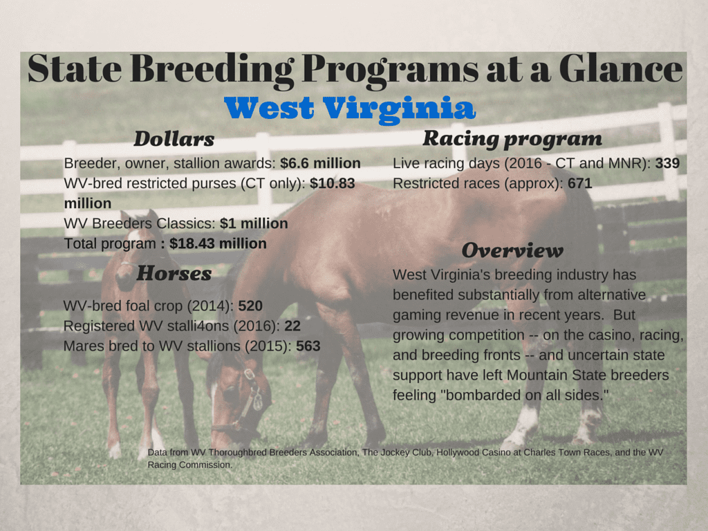 WV State Breeding Programs at a Glance