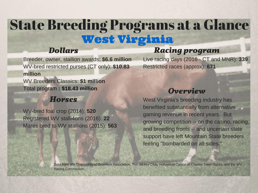 WV State Breeding Programs at a Glance