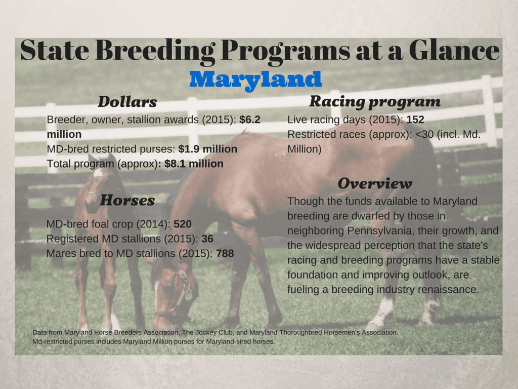 MD State Breeding Programs at a Glance
