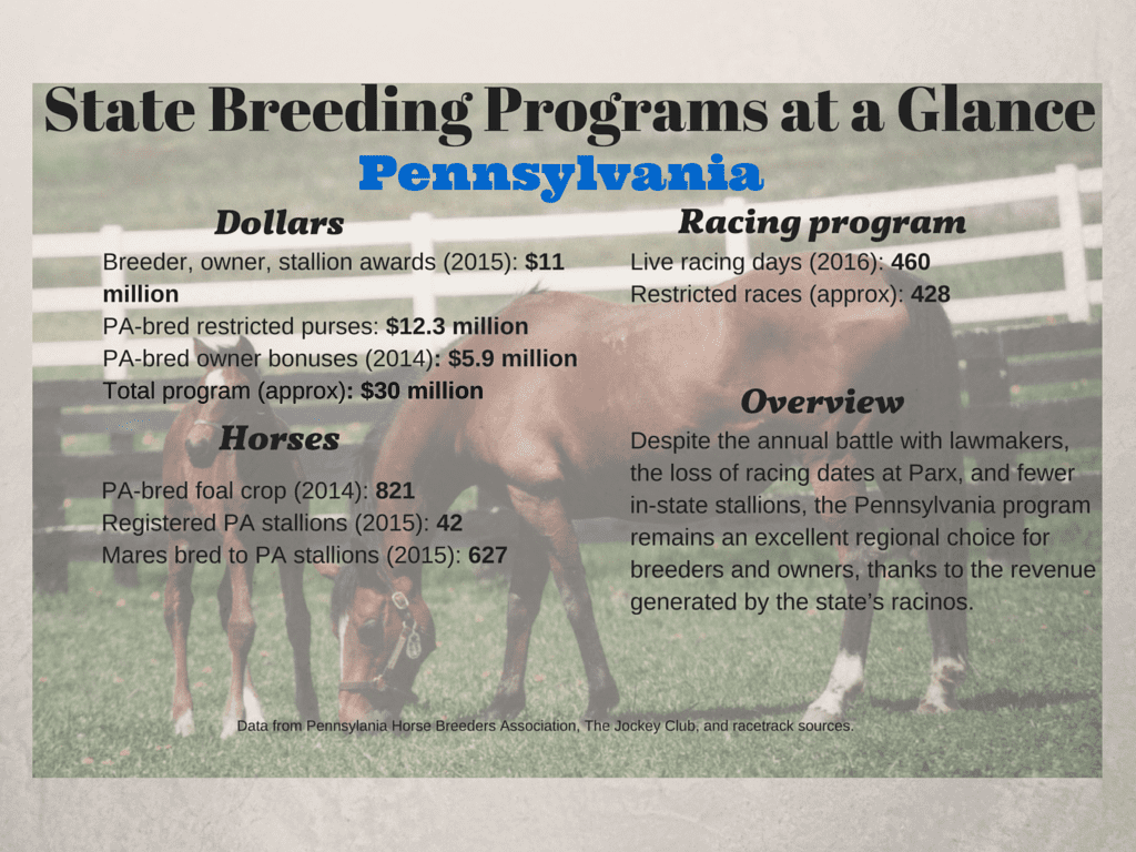 PA State Breeding Programs at a Glance(3)